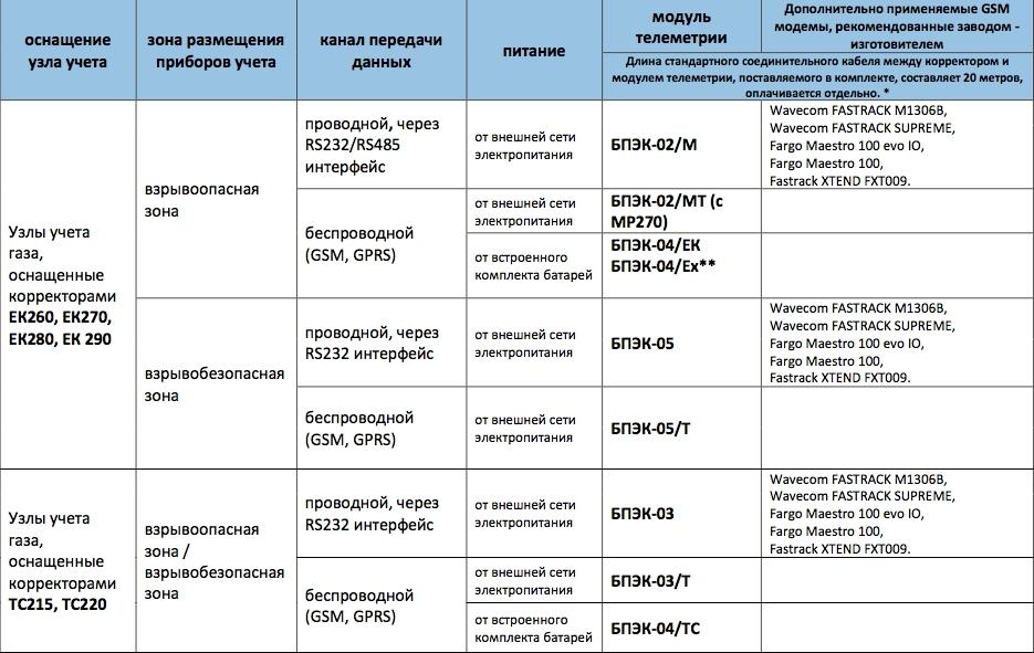 таблица подбора модулей телеметрии.jpg